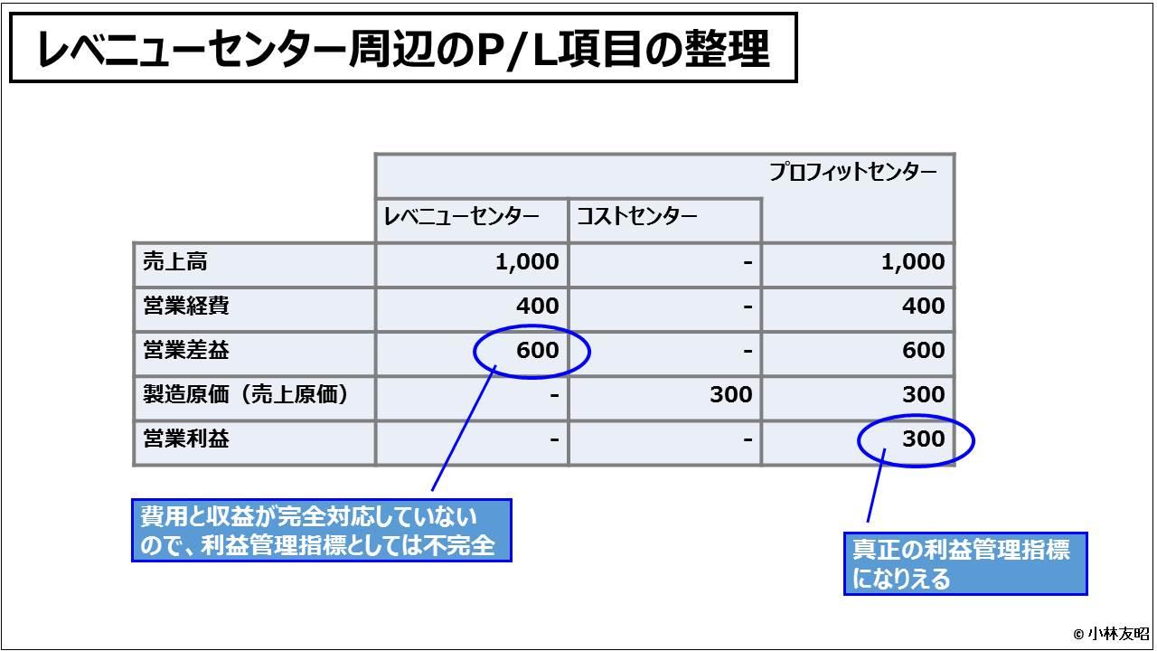 業績管理会計(入門編)_レベニューセンター周辺のP/L項目の整理