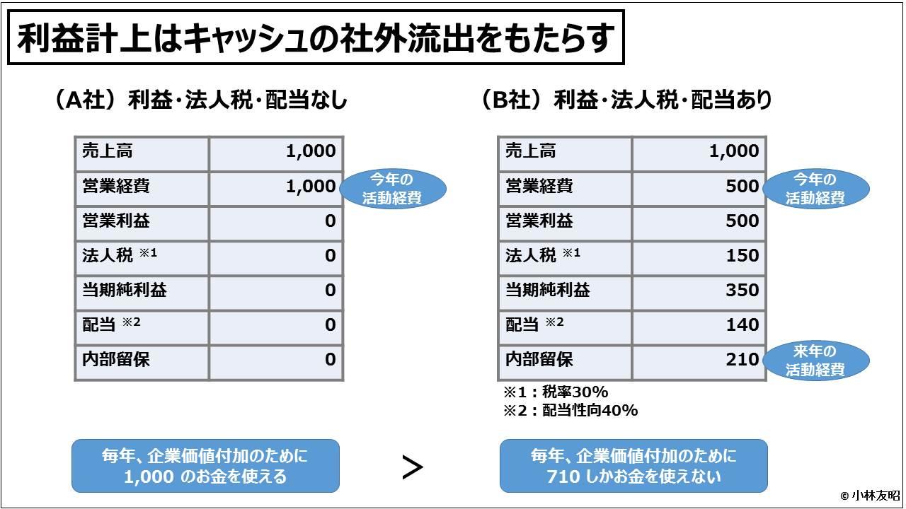 業績管理会計(入門編)_利益計上はキャッシュの社外流出をもたらす