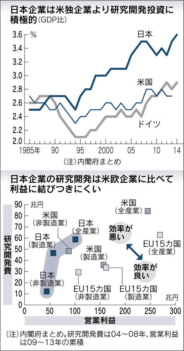 20170515_日本企業は米独企業より研究開発投資に積極的(GDP比)_日本経済新聞朝刊