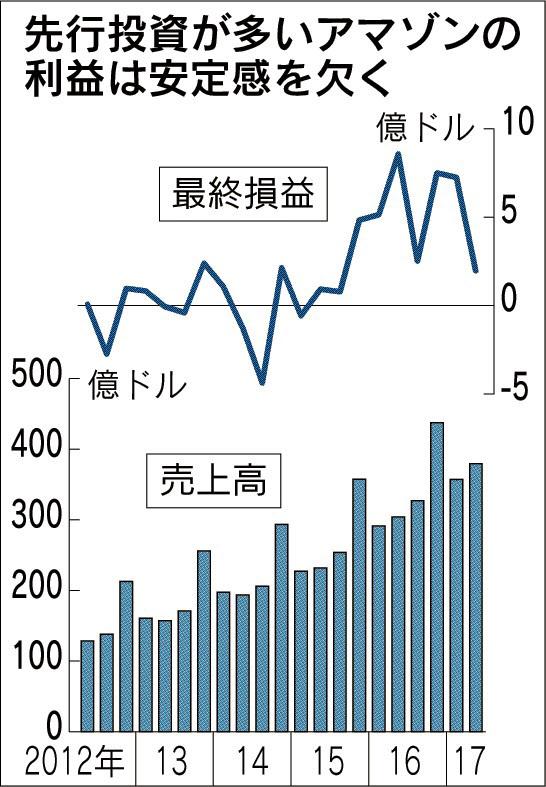 20170728_先行投資が多いアマゾンの利益は安定感を欠く_日本経済新聞夕刊