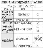20170601_三菱UFJ信託が賛否を開示した主な議案_日本経済新聞朝刊