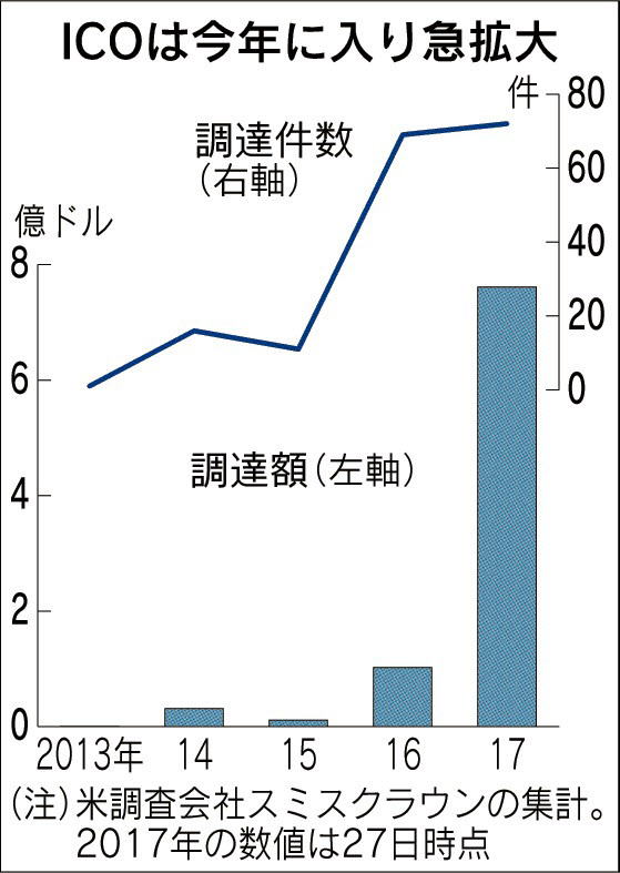 20170629_ICOは今年に入り急拡大_日本経済新聞朝刊