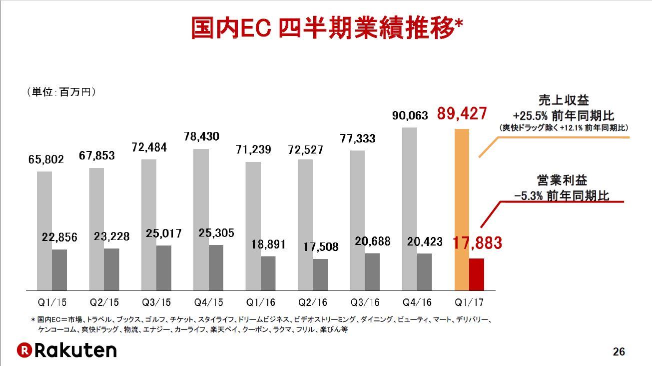 20170724_楽天_1Q決算説明資料_国内EC四半期業績推移