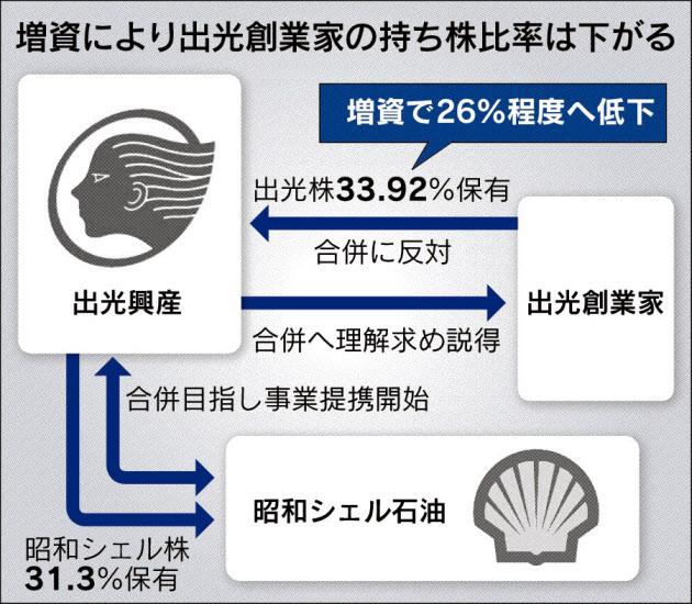 20170719_増資により出光創業家の持ち株比率は下がる_日本経済新聞朝刊