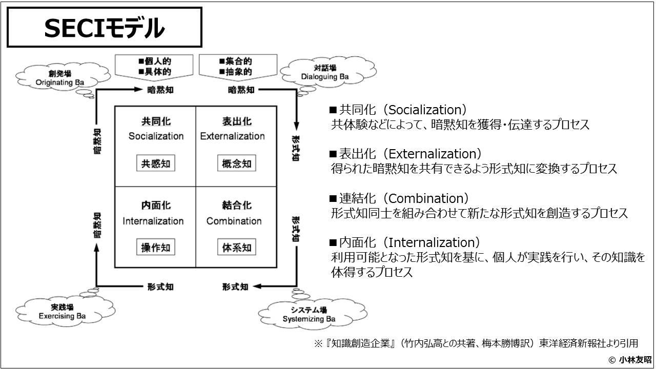 業績管理会計(入門編)_SECIモデル