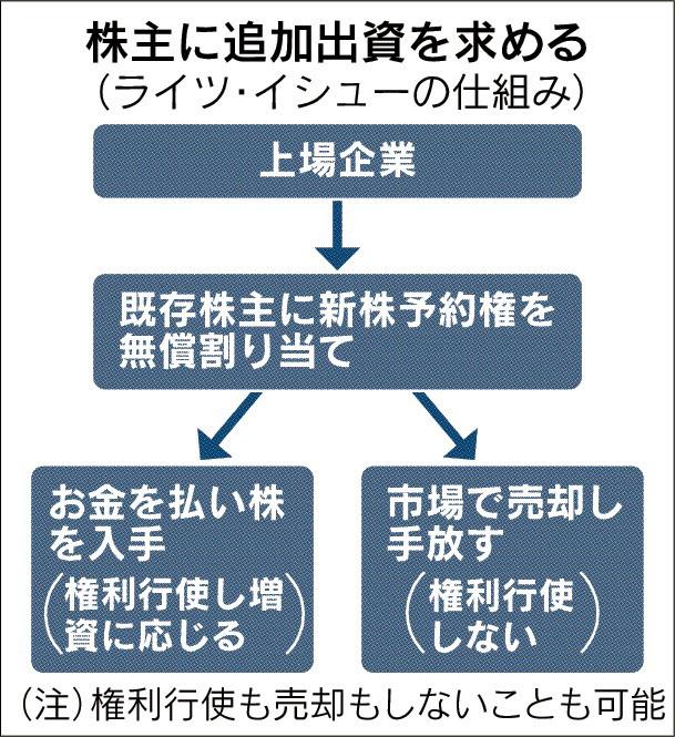 20170713_株主に追加出資を求める(ライツ・イシューの仕組み)_日本経済新聞朝刊
