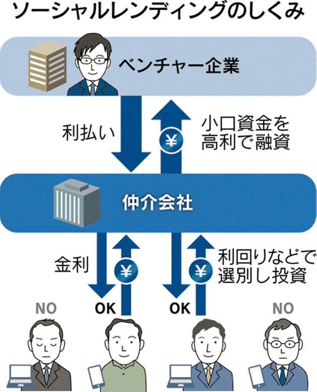 20170624_ソーシャルレンディングのしくみ_日本経済新聞電子版