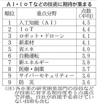 20170727_AI・IoTなどの技術に期待が集まる_日本経済新聞朝刊