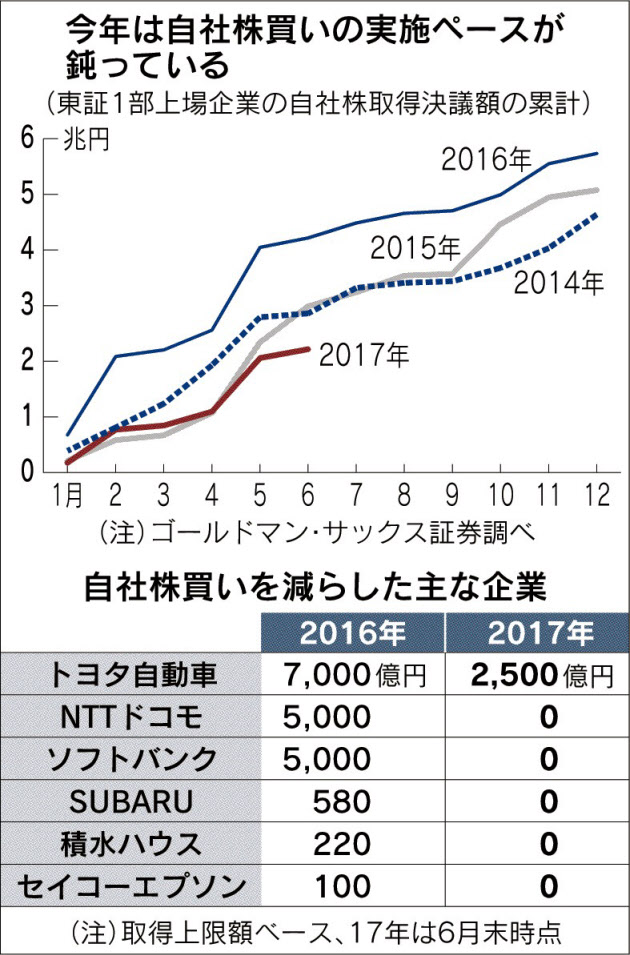 20170723_今年は自社株買いの実施ペースが鈍っている_日本経済新聞朝刊