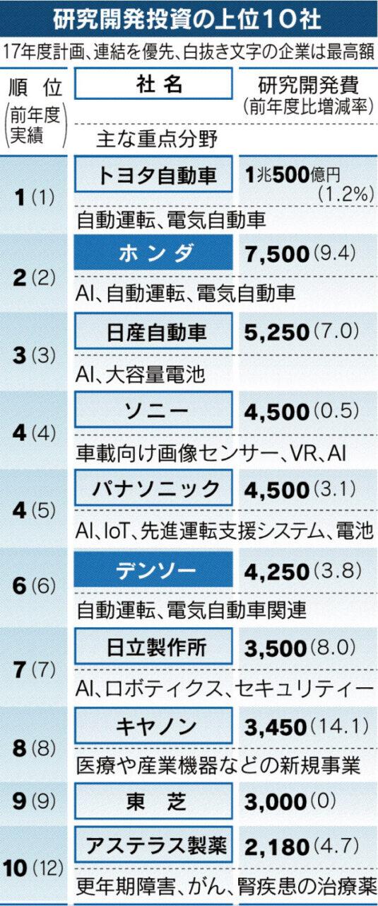20170727_研究開発投資の上位10社_日本経済新聞朝刊