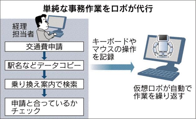 20170628_単純な事務作業をロボが代行_日本経済新聞朝刊