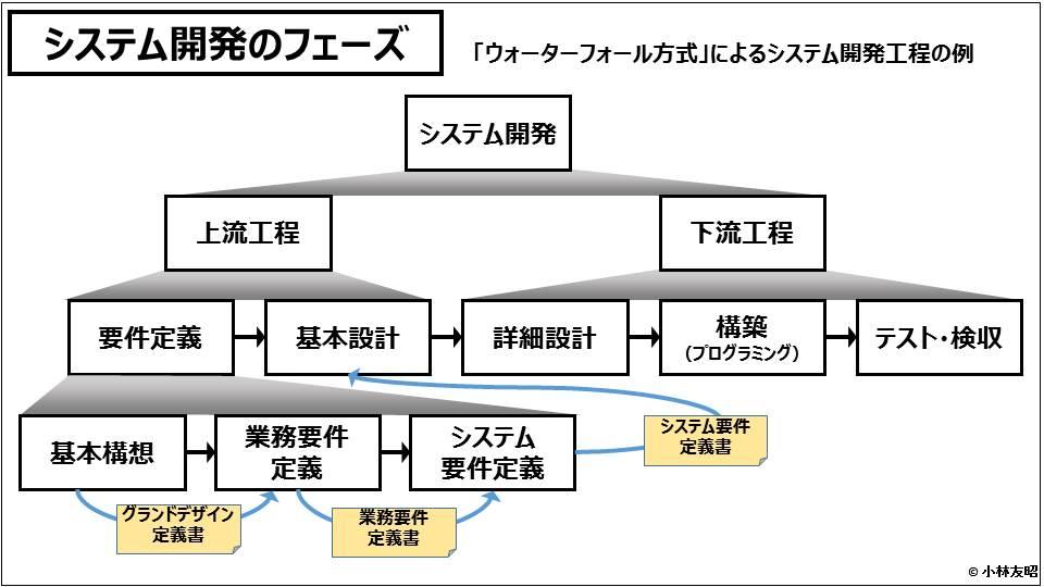 PM(基礎編)_システム開発のフェーズ