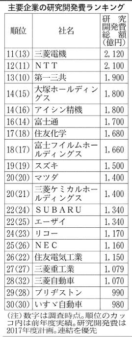 20170727_主要企業の研究開発費ランキング_日本経済新聞朝刊