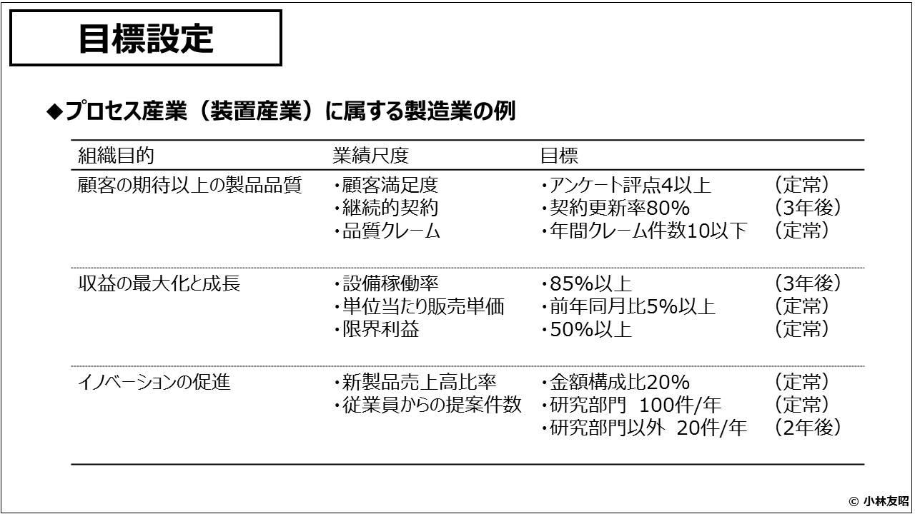 業績管理会計(入門編)_目標設定