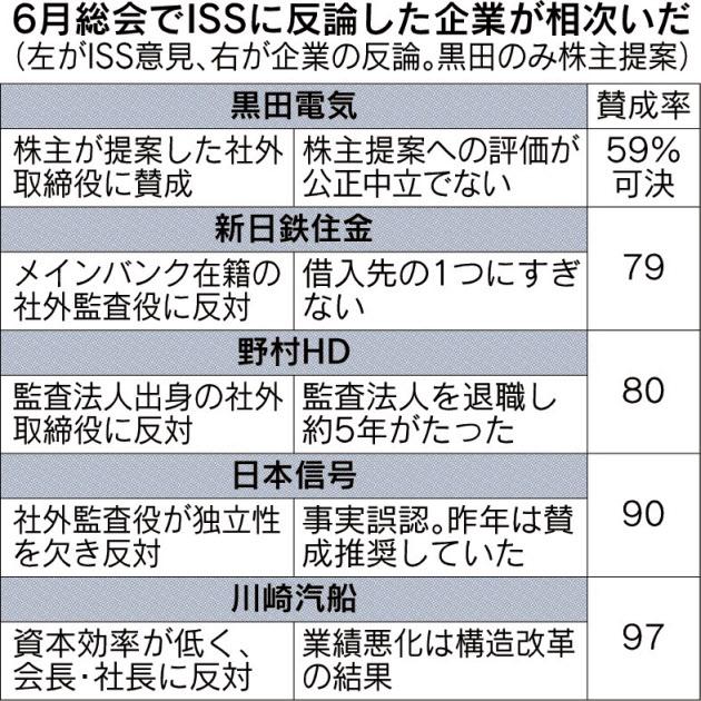 20170712_6月総会でISSに反論した企業が相次いだ_日本経済新聞朝刊