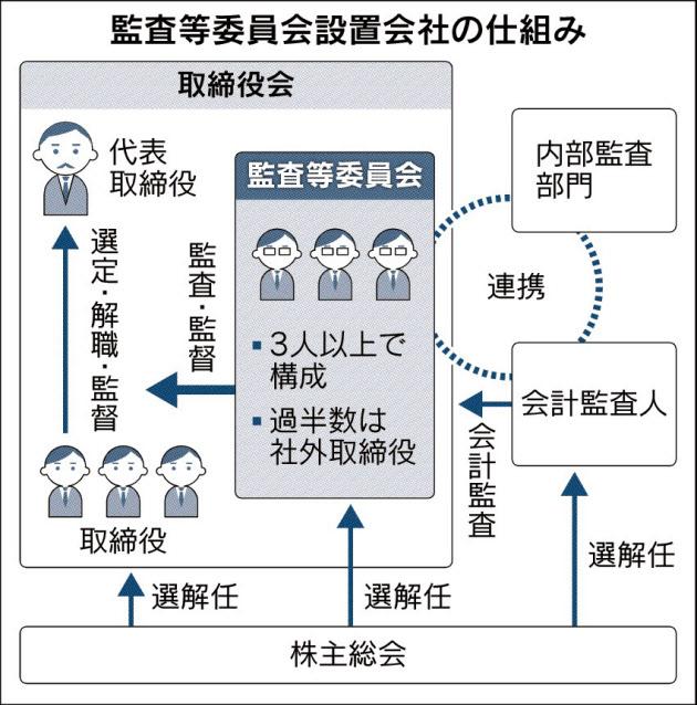 20170724_監査等委員会設置会社の仕組み_日本経済新聞朝刊