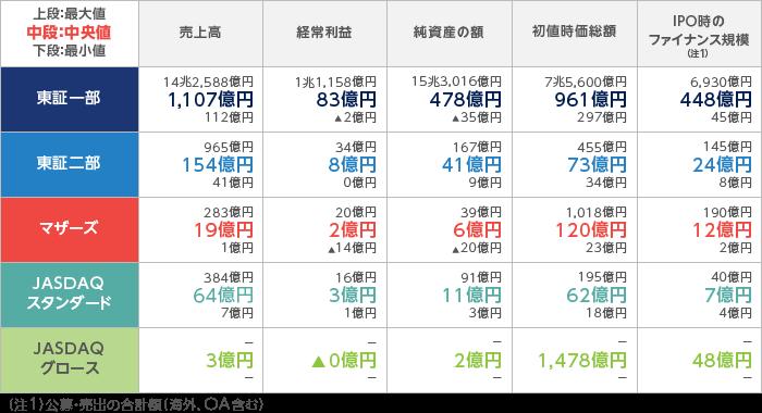 20170708_IPO企業の規模比較(2013~2015年)