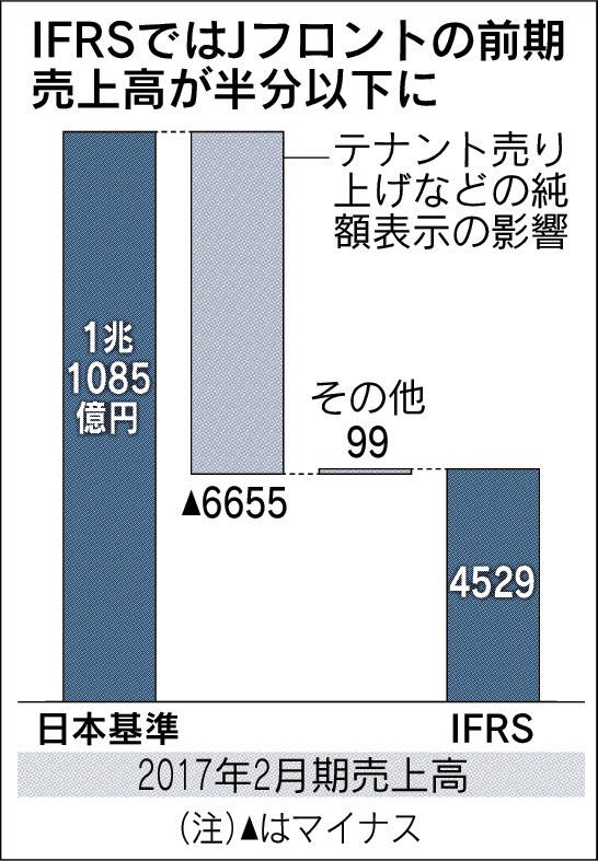 20170721_IFRSではJフロントの前期売上高が半分以下に_日本経済新聞朝刊