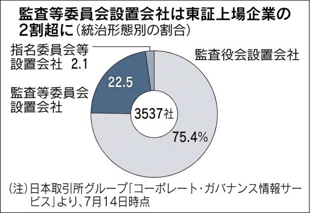 20170724_監査等委員会設置会社は東証上場企業の2割超に_日本経済新聞朝刊