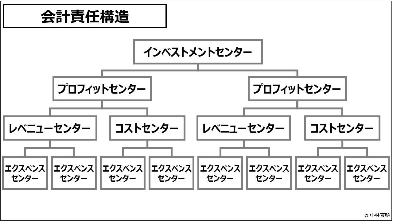 業績管理会計(入門編)_会計責任構造