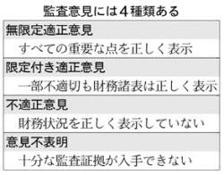 20170516_監査意見には4種類ある_日本経済新聞朝刊