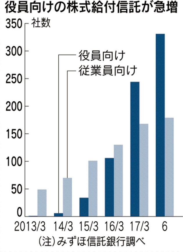 20170805_役員向けの株式給付信託が急増_日本経済新聞電子版