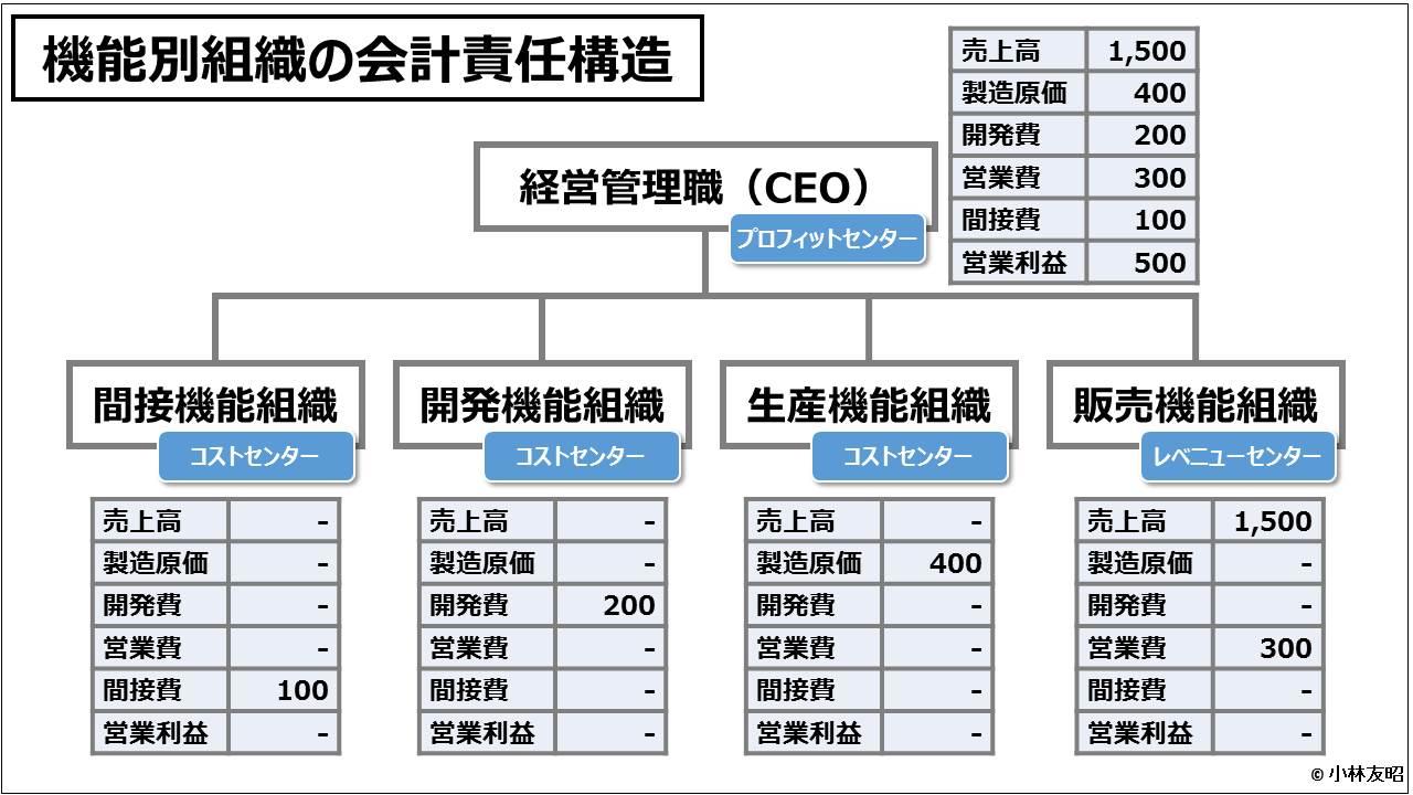 業績管理会計(入門編)_機能別組織の会計責任構造