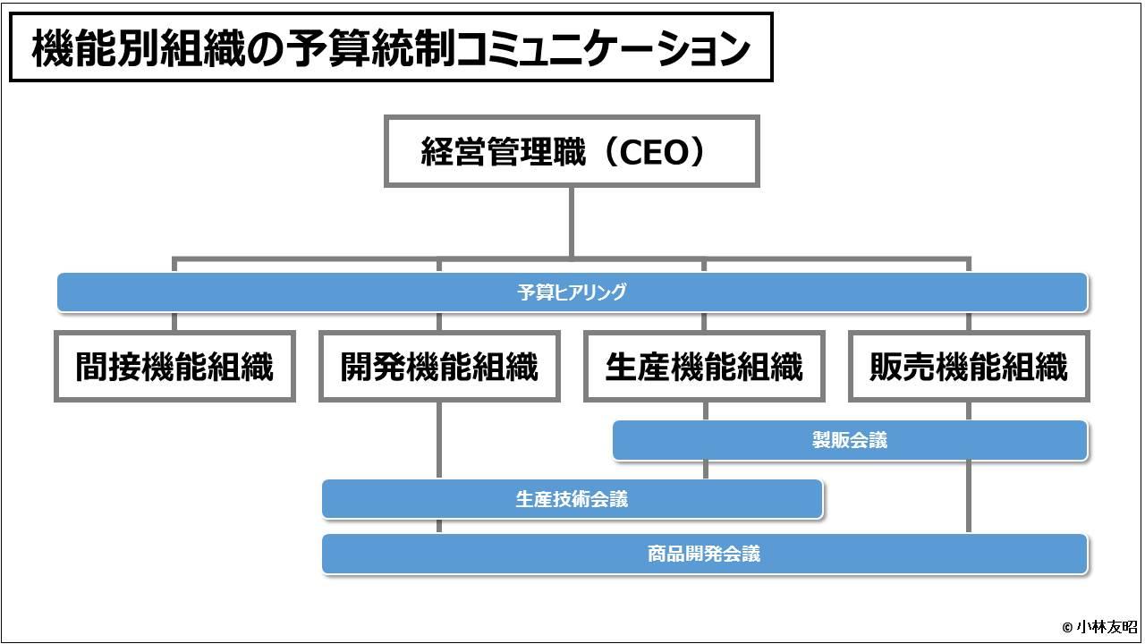 業績管理会計(入門編)_機能別組織の予算統制コミュニケーション