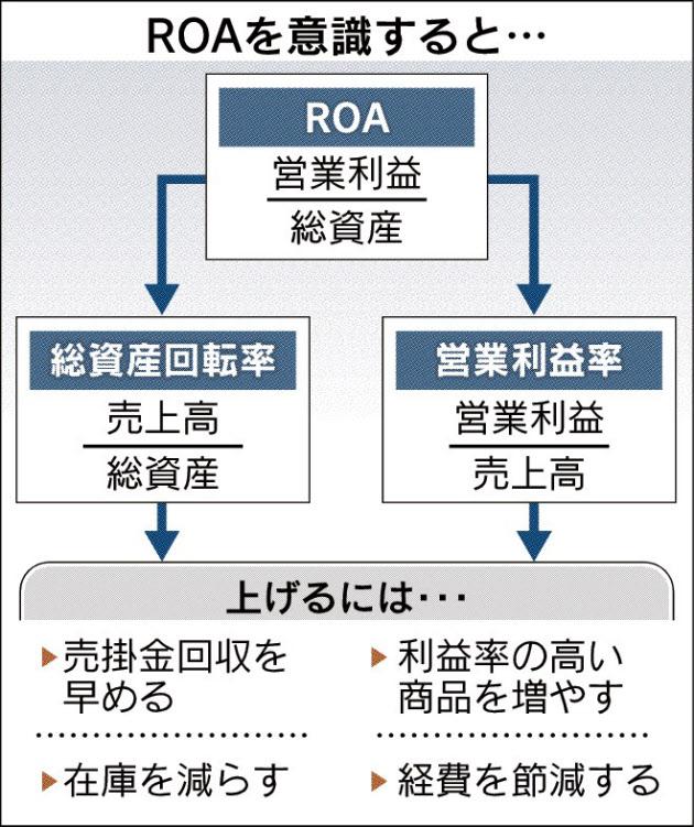 20170826_ROAを意識すると_日本経済新聞朝刊