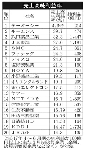 20170822_2017年度第1四半期_売上高純利益率ランキング_日本経済新聞朝刊