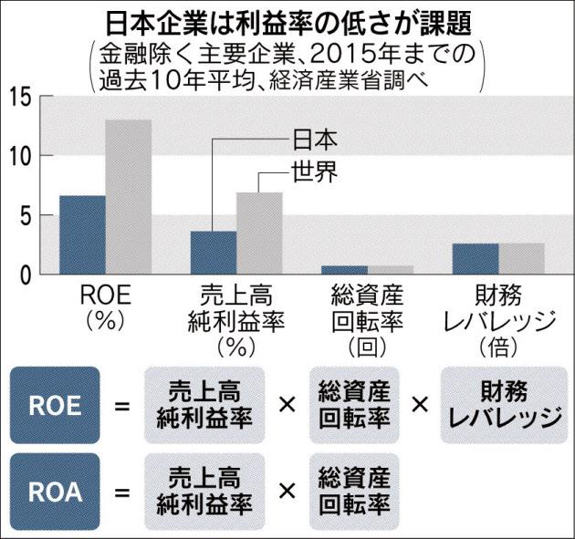 20170803_日本企業は利益率の低さが課題_日本経済新聞朝刊