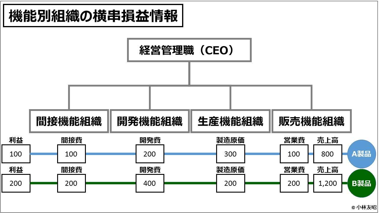 業績管理会計(入門編)_機能別組織の横串損益情報