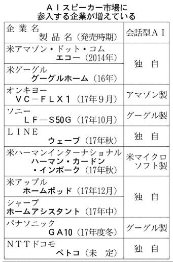 20170901_AIスピーカー市場に参入する企業が増えている_日本経済新聞朝刊