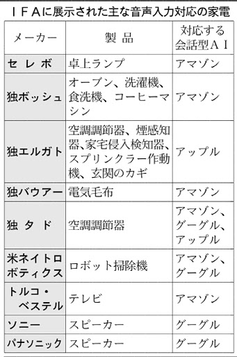 20170906_IFAに展示された主な音声入力対応の家電_日本経済新聞朝刊