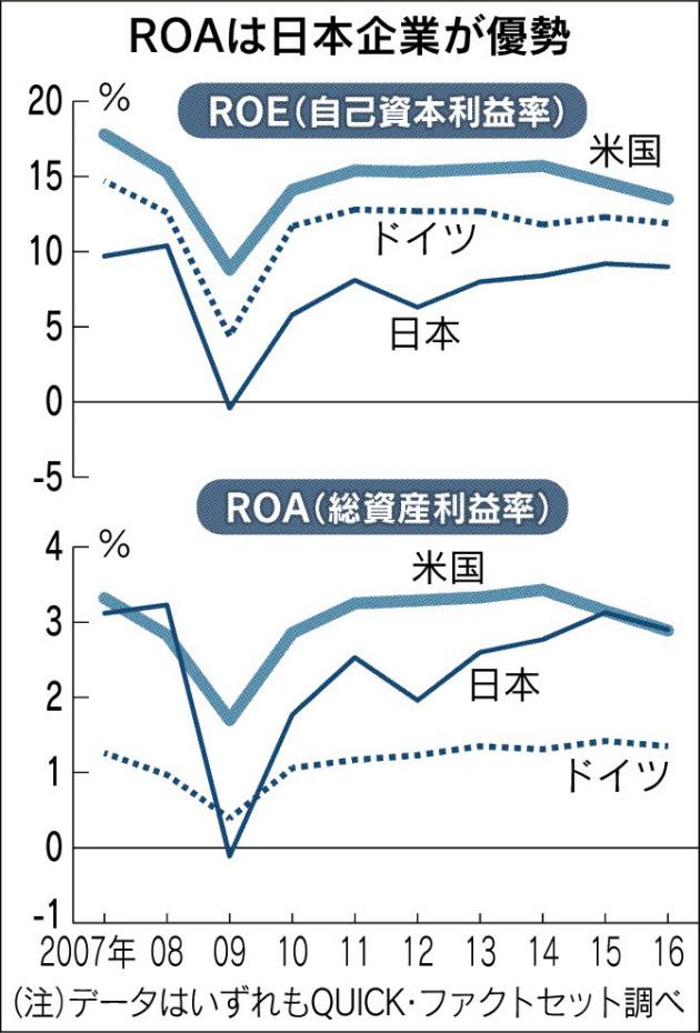20170902_ROAは日本企業が優勢_日本経済新聞朝刊
