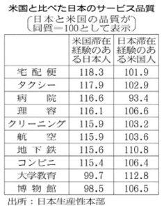 20170830_米国と比べた日本のサービス品質_日本経済新聞朝刊