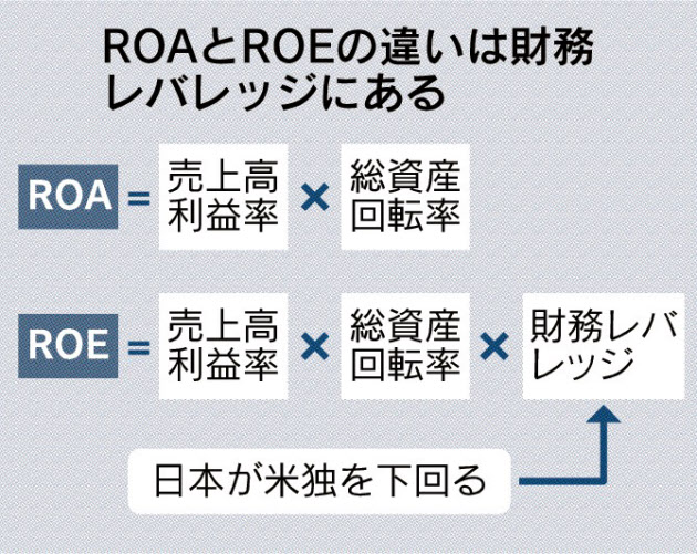 20170902_ROAとROEの違いは財務レバレッジにある_日本経済新聞朝刊