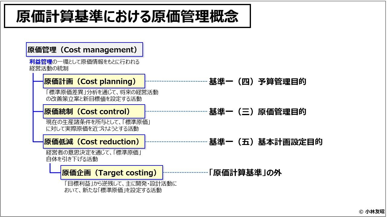 原価計算(入門編)_原価計算基準における原価管理概念