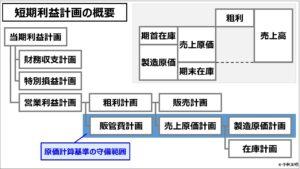 原価計算(入門編)短期利益計画の概要
