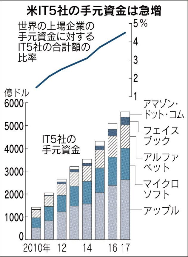20170905_米IT5社の手元資金は急増_日本経済新聞朝刊