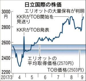 20170913_日立国際の株価_日本経済新聞朝刊