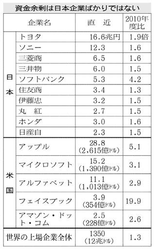 20170905_資金余剰は日本企業ばかりではない_日本経済新聞朝刊
