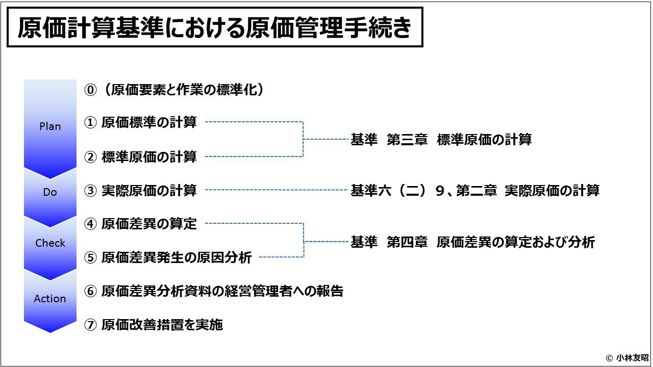 原価計算(入門編)原価計算基準における原価管理手続き
