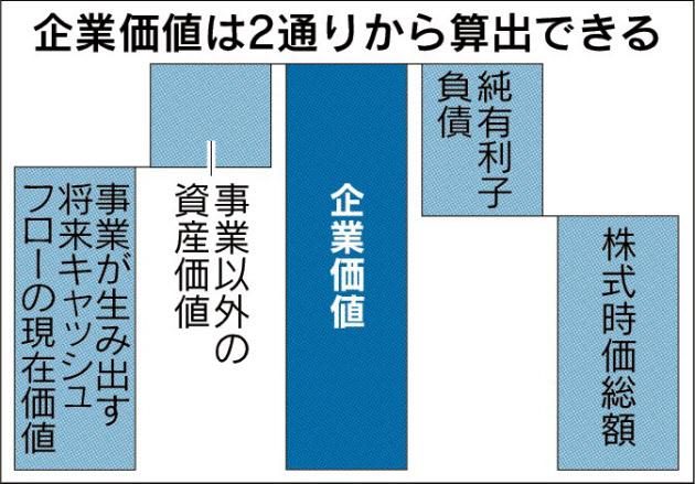 20170913_企業価値は2通りから算出できる_日本経済新聞夕刊