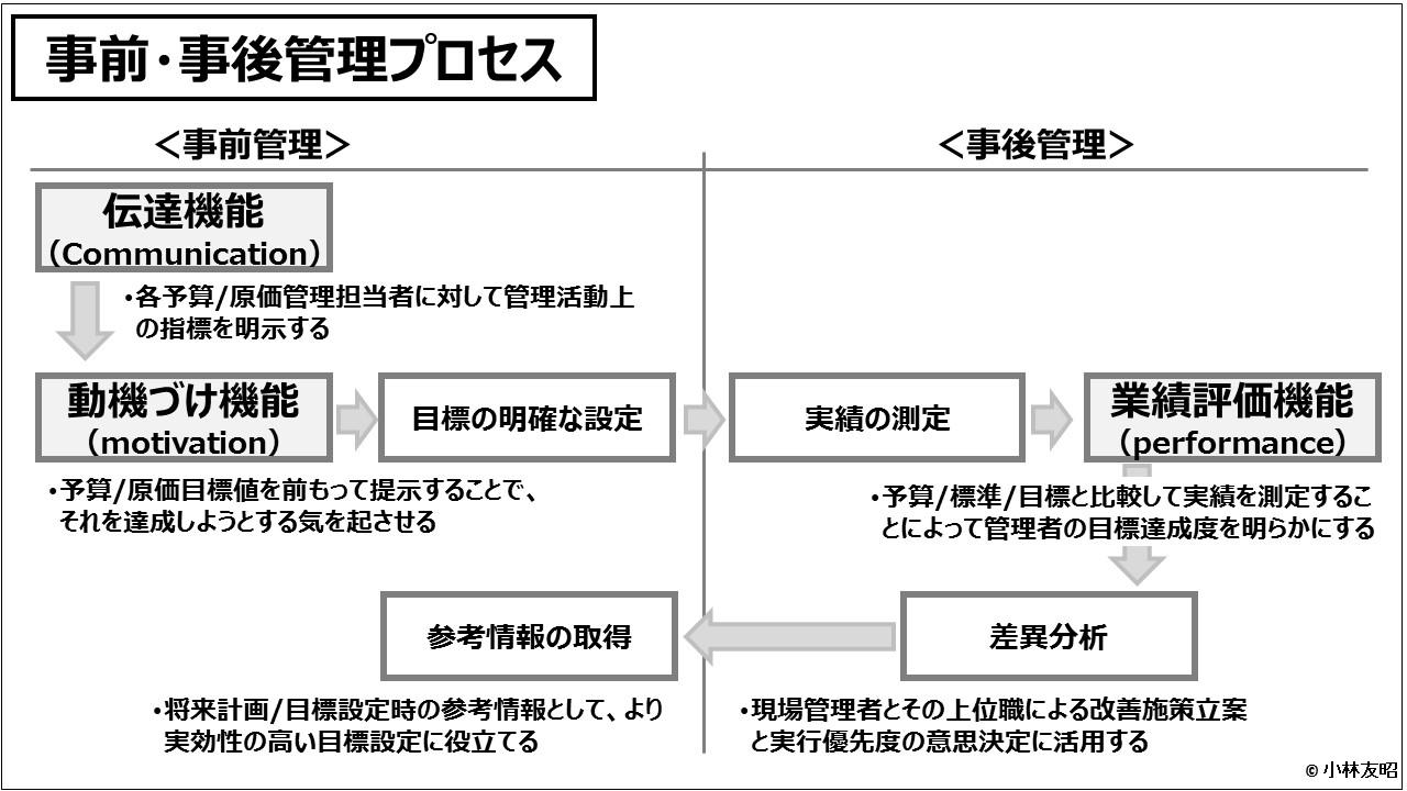 原価計算(入門編)事前・事後管理プロセス