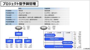 原価計算(入門編)プロジェクト型予算管理