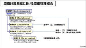 原価計算(入門編)原価計算基準における原価管理概念