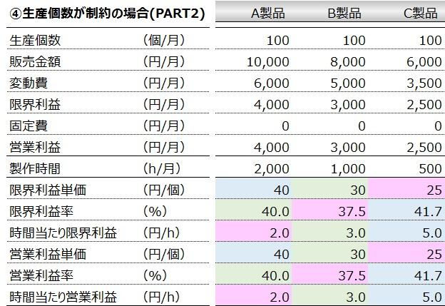 意思決定会計(入門編)④生産個数が制約の場合(PART2)
