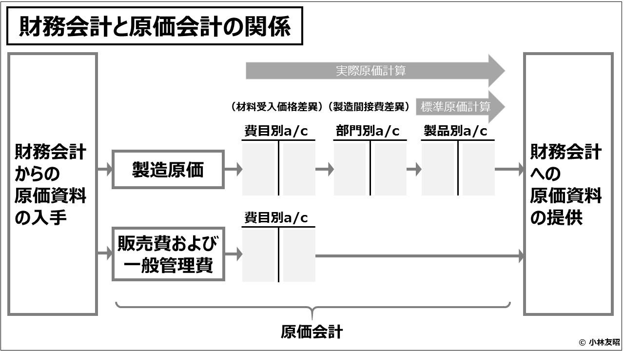 原価計算(入門編)財務会計と原価会計の関係