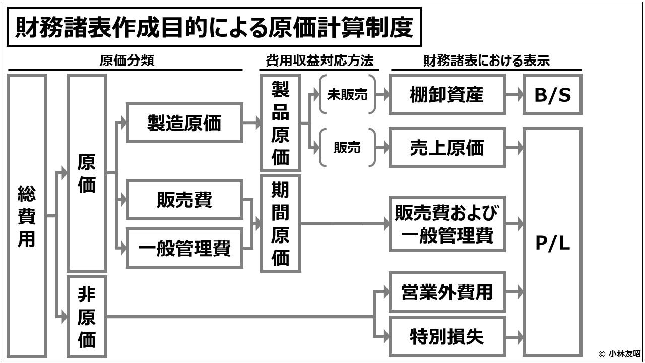 原価計算(入門編)財務諸表作成目的による原価計算制度